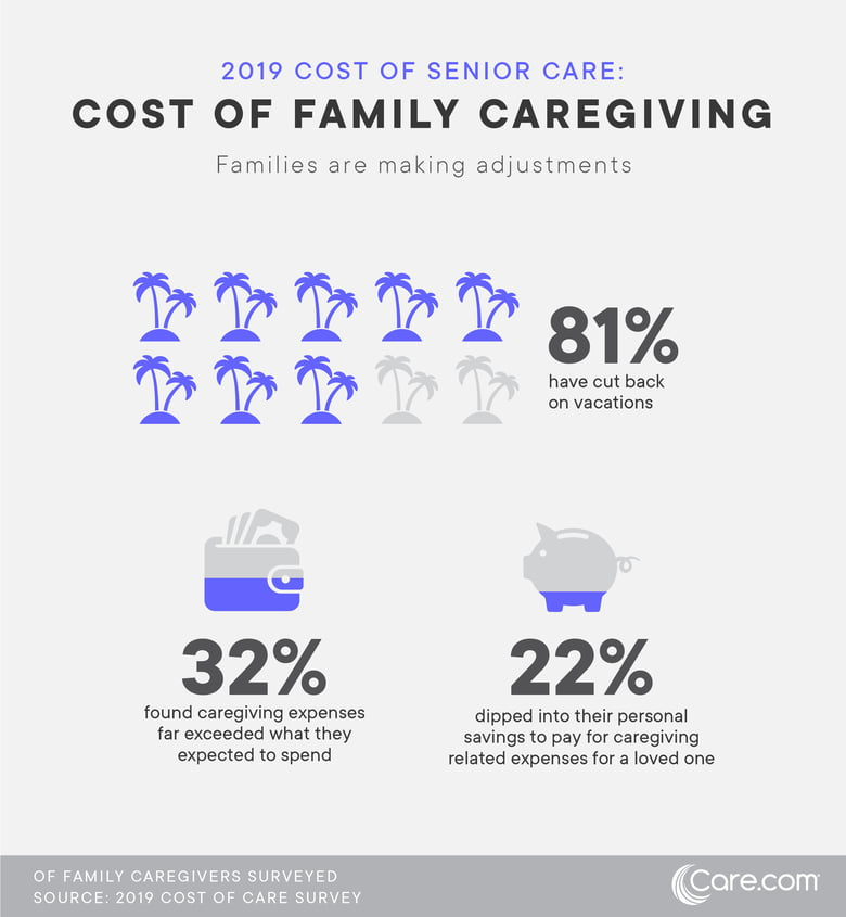 2019 Cost of Senior Care: Cost of Family Caregiving