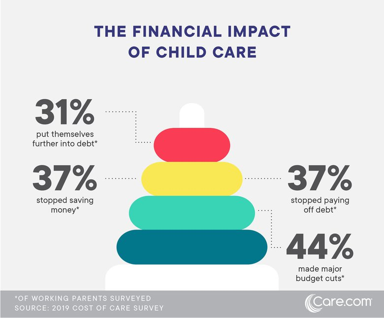 This is how much child care costs in 2019 - Care com