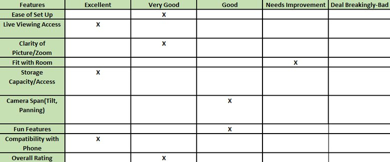 Grading Rubric for the Nest Cam