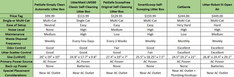 Self-Cleaning Litter Box: Comparison Grid