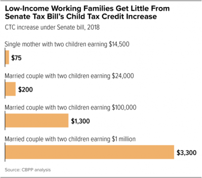 Trump Tax Plan S Pass Through Tax Break Would Provide: What The Gop Tax Plan Means For Child Care
