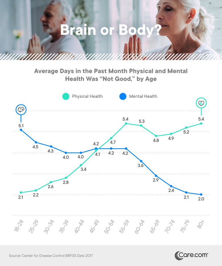 Average days in the past month physical and mental health was not good, by age - Care.com