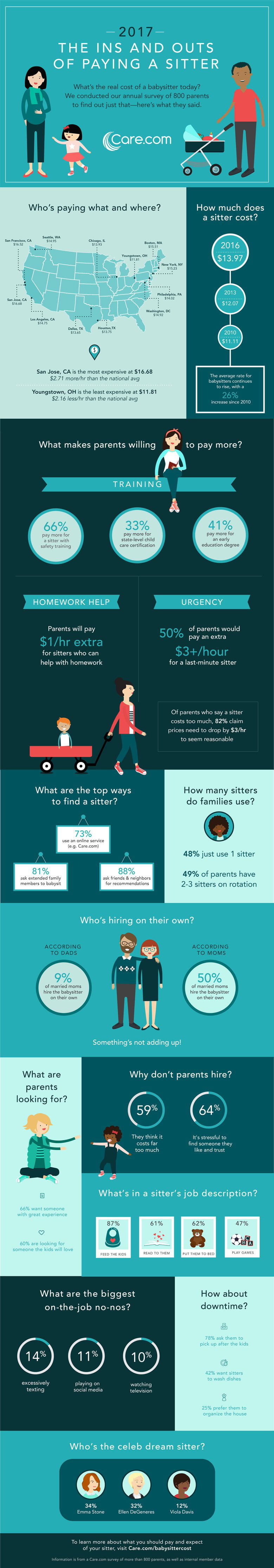 How much does a babysitter cost care community infographic via care xflitez Image collections