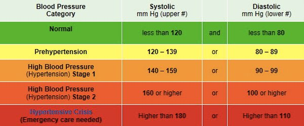 Blood Pressure Chart Normal Blood Pressure Chart By Vmixengineer
