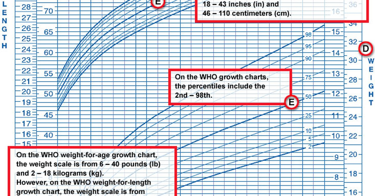 What Do Growth Charts Mean Care