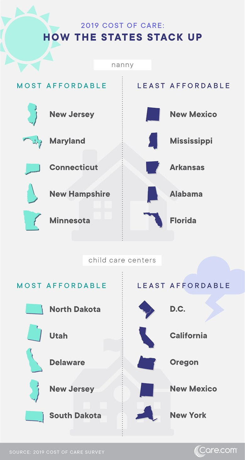 How Much Child Care Costs In 2019