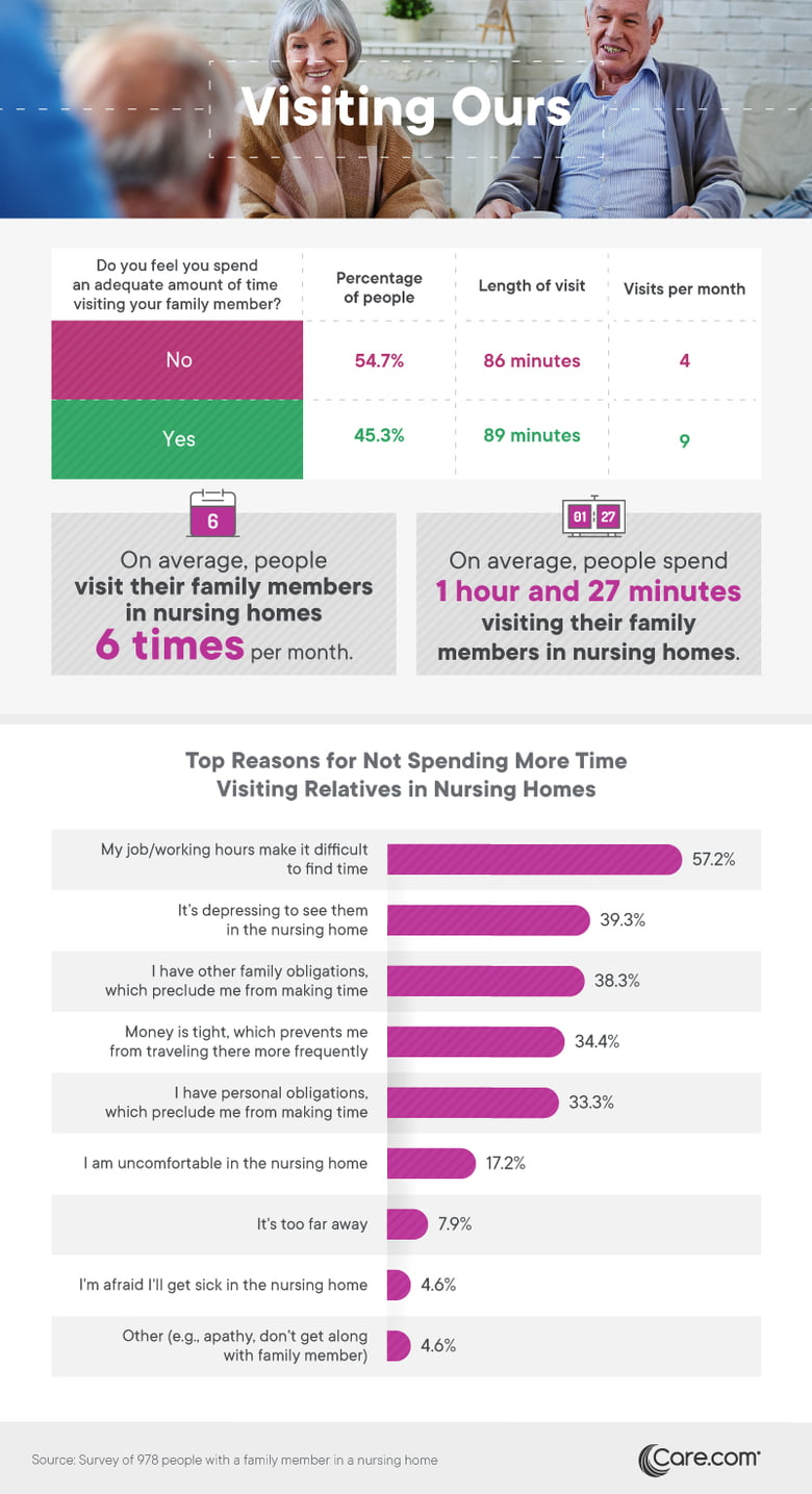 Stats on relatives who visit seniors in nursing homes - Care.com