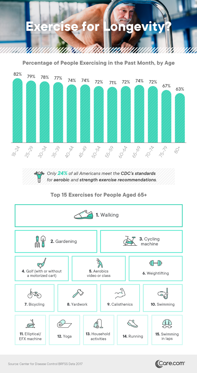 Percentage of people exercising in the past month, by age - Care.com