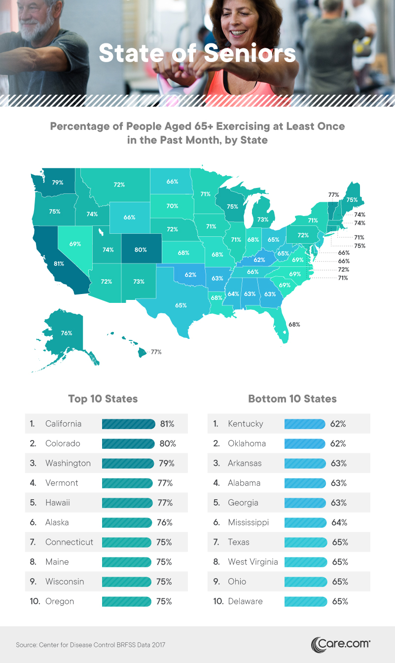 Percentage of people aged 65+ exercising at least once in the past month, by state - Care.com