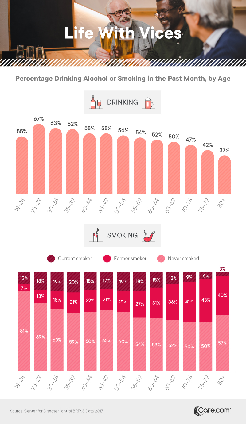 Percent of seniors who drink alcohol or smoke in the past month, by age - Care.com