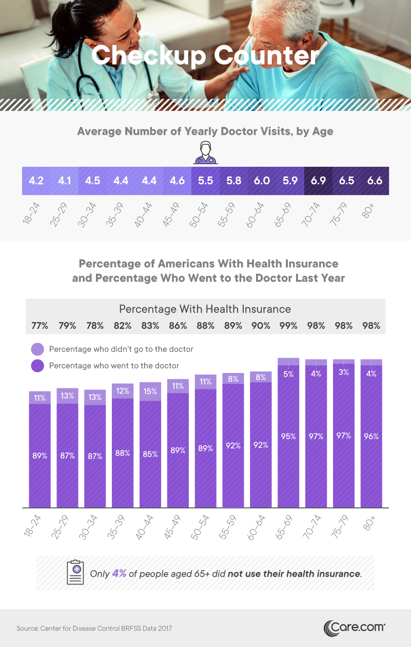 Average number of yearly doctor visits, by age - Care.com